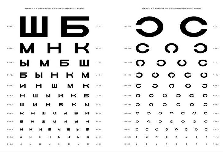 Почему ухудшается зрение. 5 причин (5)
