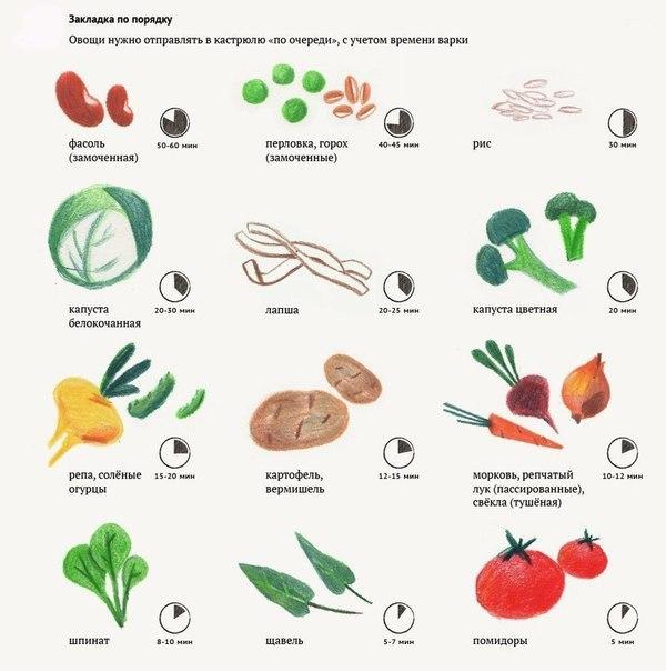 В каком порядке необходимо класть продукты в суп?