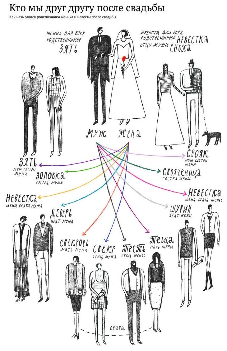 Кто мы друг другу после свадьбы